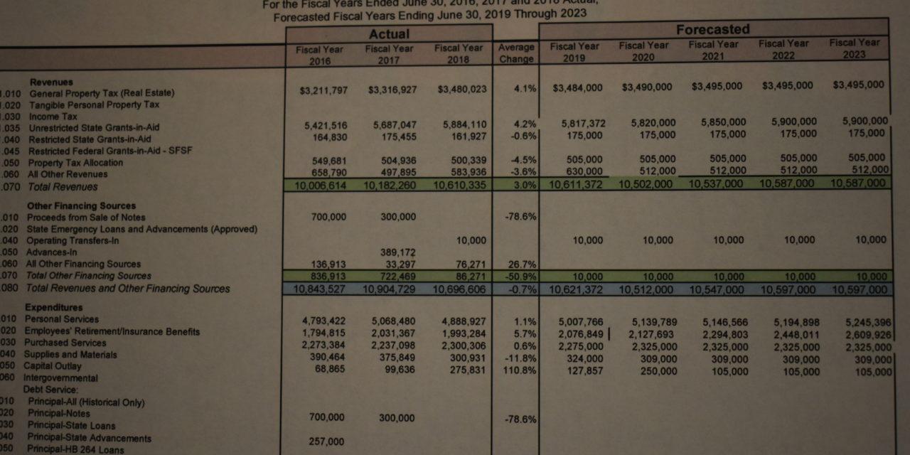 Budget forecast: ups, down